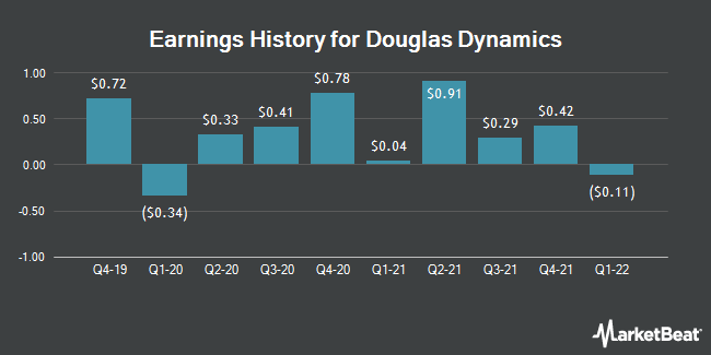 Earnings History for Douglas Dynamics (NYSE:PLOW)