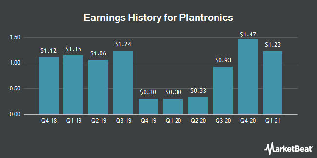 Earnings History for Plantronics (NYSE:PLT)