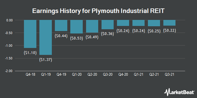 Earnings History for Plymouth Industrial REIT (NYSE:PLYM)