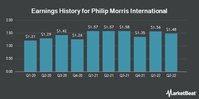 Earnings History for Philip Morris International (NYSE:PM)