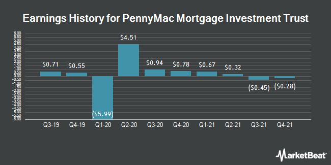 Earnings History for PennyMac Mortgage Investment Trust (NYSE:PMT)