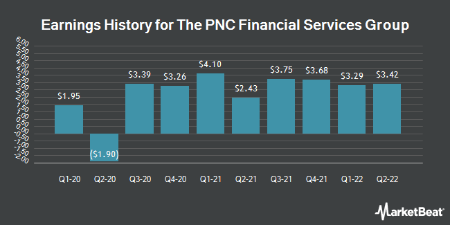 Pnc Capital Markets