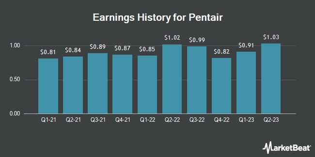 Earnings History for Pentair (NYSE:PNR)