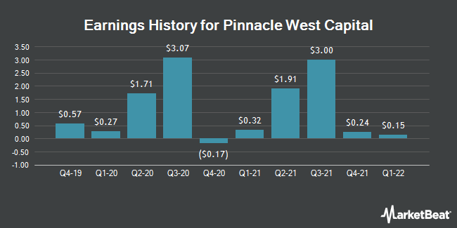 Earnings History for Pinnacle West Capital (NYSE:PNW)