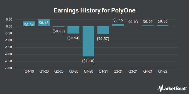 Earnings History for PolyOne (NYSE:POL)