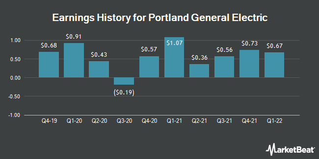 Earnings History for Portland General Electric (NYSE:POR)