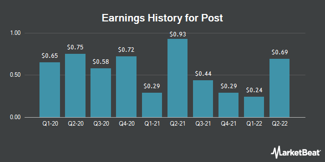 Earnings History for Post (NYSE:POST)