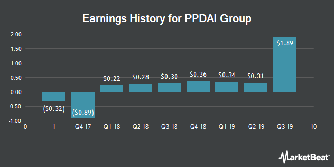 Earnings History for PPDAI Group (NYSE:PPDF)