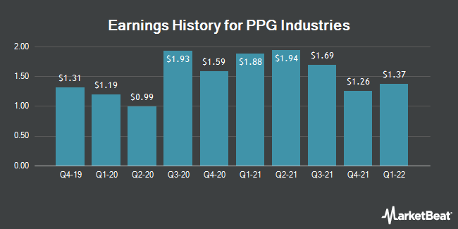 Earnings History for PPG Industries (NYSE:PPG)