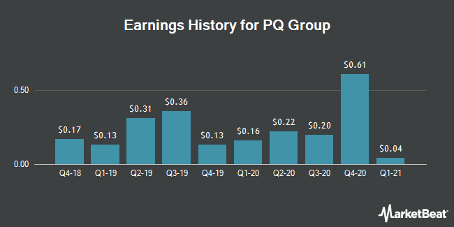 Earnings History for PQ Group (NYSE:PQG)