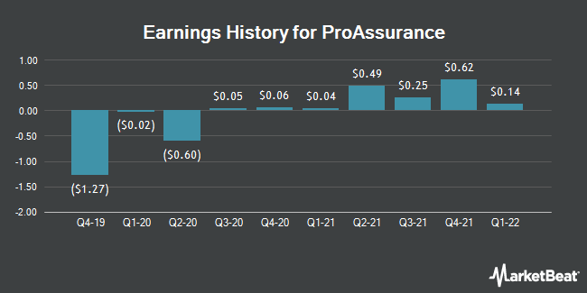 Earnings History for ProAssurance (NYSE:PRA)