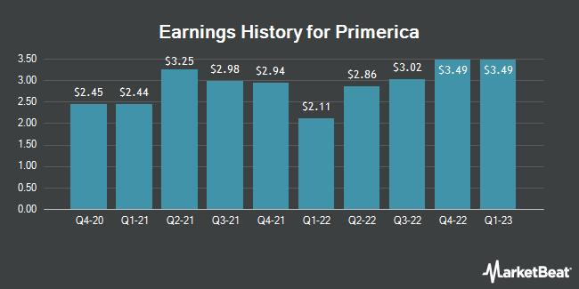 Earnings History for Primerica (NYSE:PRI)