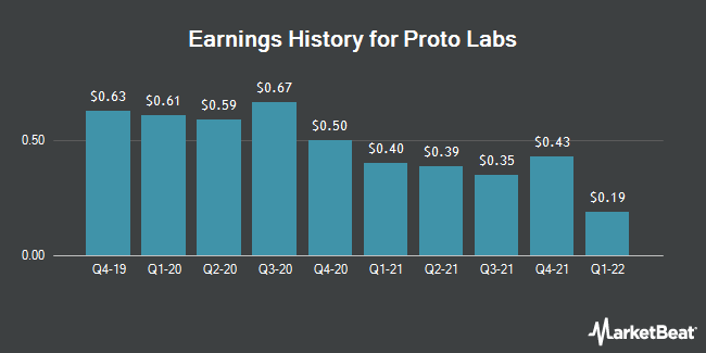 Earnings History for Proto Labs (NYSE:PRLB)