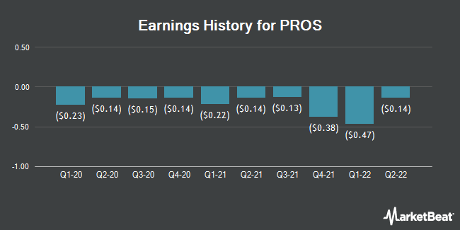 Earnings History for PROS (NYSE:PRO)