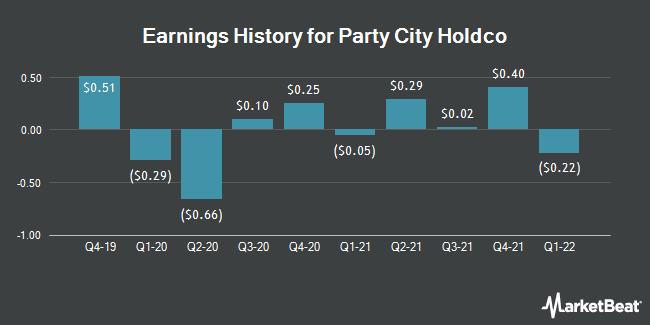 Earnings History for Party City Holdco (NYSE:PRTY)