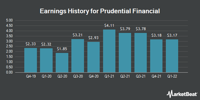 Earnings History for Prudential Financial (NYSE:PRU)