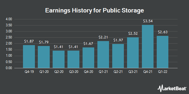 Earnings History for Public Storage (NYSE:PSA)