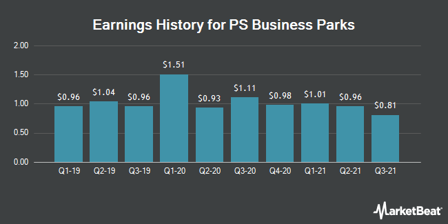 Earnings History for PS Business Parks (NYSE:PSB)