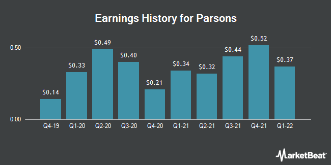 Earnings History for Parsons (NYSE:PSN)