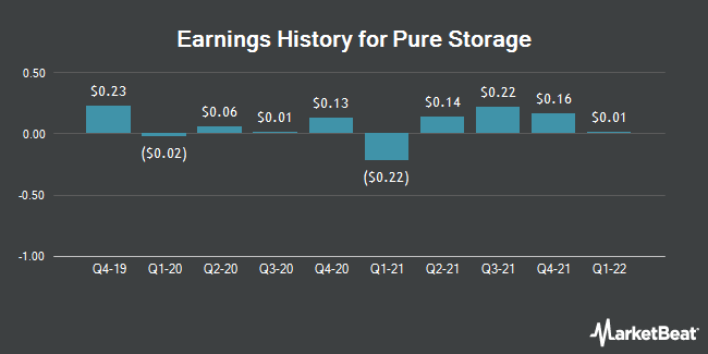 Earnings History for Pure Storage (NYSE:PSTG)