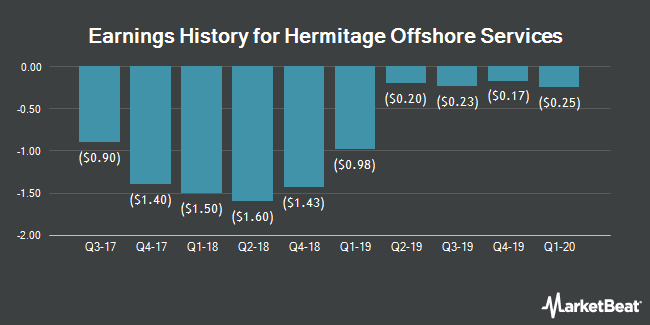 Earnings History for Hermitage Offshore Services (NYSE:PSV)