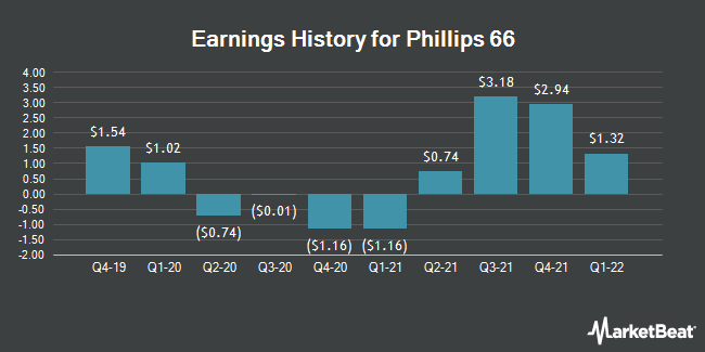 Earnings History for Phillips 66 (NYSE:PSX)