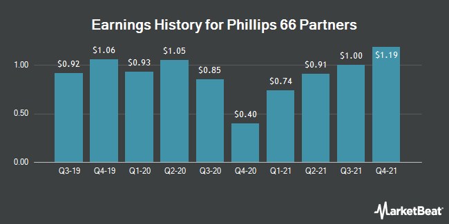 Earnings History for Phillips 66 Partners (NYSE:PSXP)