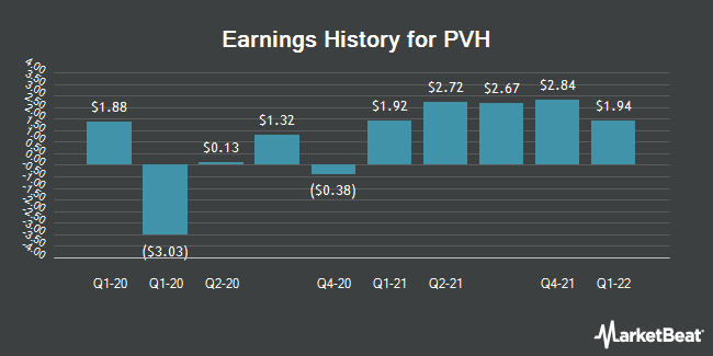 Earnings History for PVH (NYSE:PVH)