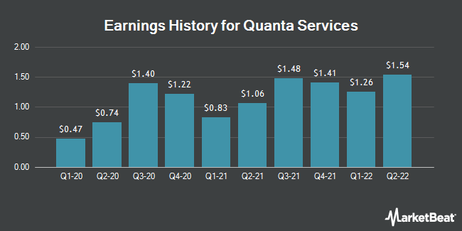 Earnings History for Quanta Services (NYSE:PWR)