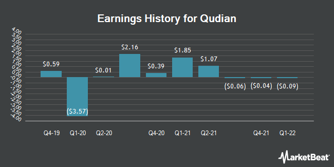 Earnings History for Qudian (NYSE:QD)