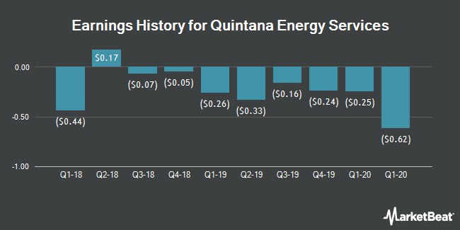 Earnings History for Quintana Energy Services (NYSE:QES)