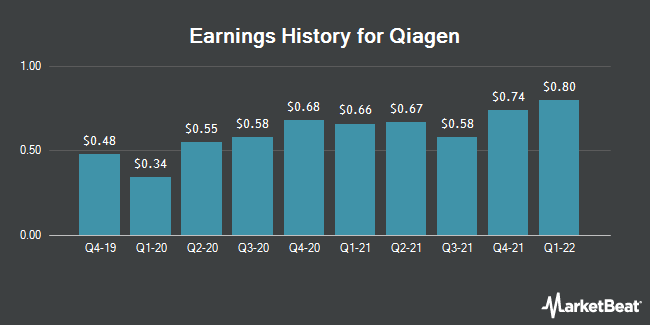 Earnings History for QIAGEN (NYSE:QGEN)