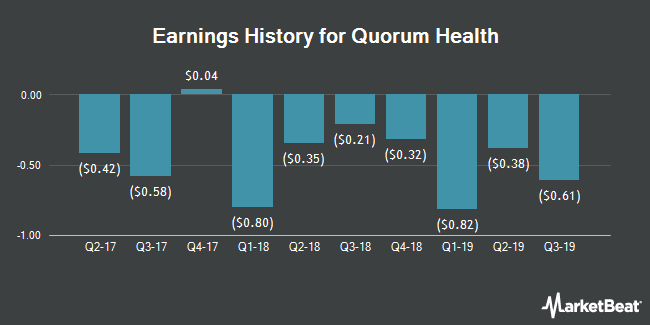 Earnings History for Quorum Health (NYSE:QHC)