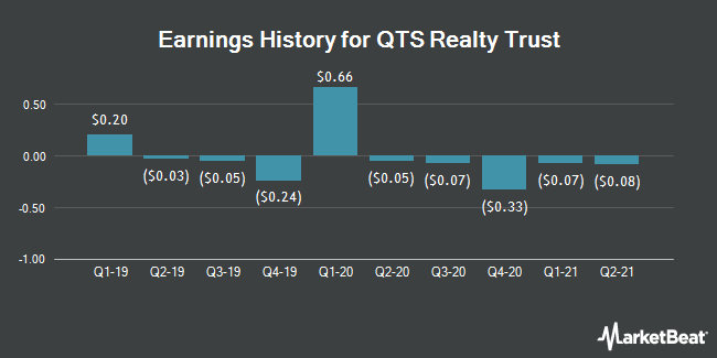 Earnings History for QTS Realty Trust (NYSE:QTS)