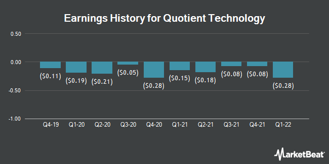 Earnings History for Quotient Technology (NYSE:QUOT)