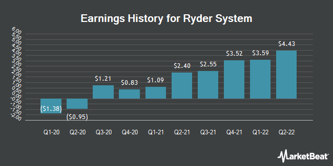 Earnings History for Ryder System (NYSE:R)
