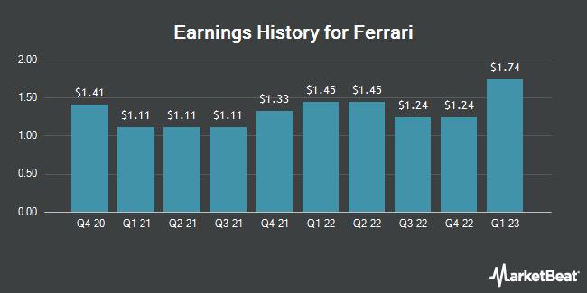 Earnings History for Ferrari (NYSE:RACE)
