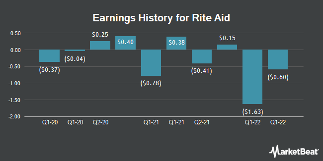 Earnings History for Rite Aid (NYSE:RAD)