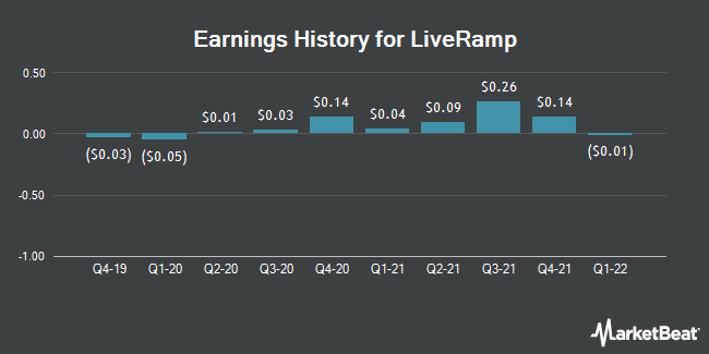 Earnings History for LiveRamp (NYSE:RAMP)