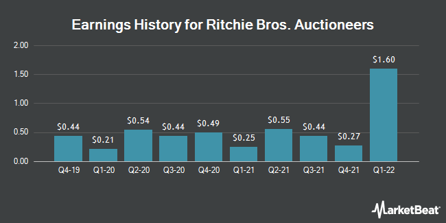 Earnings History for Ritchie Bros. Auctioneers (NYSE:RBA)