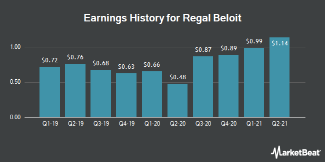 Earnings History for Regal Beloit (NYSE:RBC)