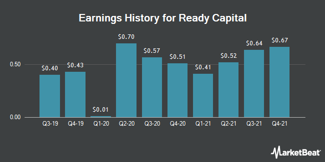 Earnings History for Ready Capital (NYSE:RC)