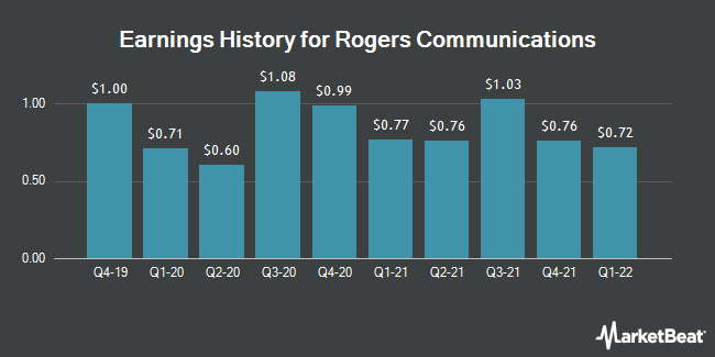 Earnings History for Rogers Communications (NYSE:RCI)