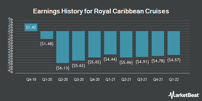Earnings History for Royal Caribbean Cruises (NYSE:RCL)