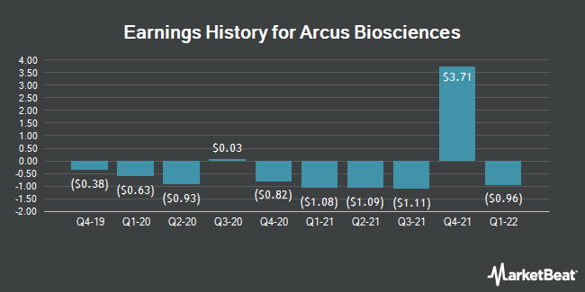 Earnings History for Arcus Biosciences (NYSE:RCUS)