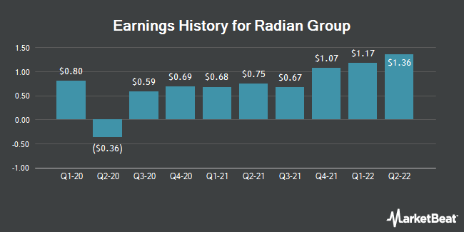 Earnings History for Radian Group (NYSE:RDN)