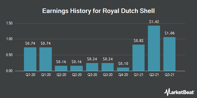 Earnings History for Royal Dutch Shell (NYSE:RDS.A)