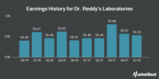 Earnings History for Dr. Reddy's Laboratories (NYSE:RDY)