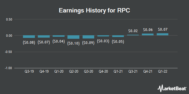Earnings History for RPC (NYSE:RES)