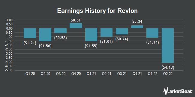 Earnings History for Revlon (NYSE:REV)